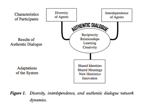 Innes & Booner's diagram of collaborative planning.