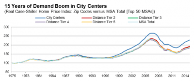 According to Fitch, downtown home values maintained the advantage throughout the crash and recovery.