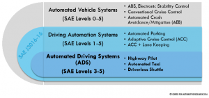 "Current CAV technology is at ""level 2"", supporting human driving. Actual automated driving is anticipatedin the next 5 years, but is not on-road yet."