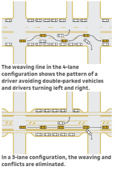 This graphic from NACTO's Urban Street Design Guide shows how road diets can improve safety and traffic flow.