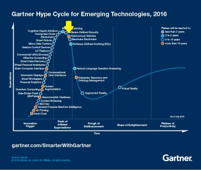 """Gartner's Hype Cycle"" for 2016 shows autonomous vehicles (yellow arrow) just about at the top of the ""peak of inflated expectations."""