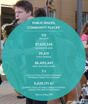 Crowdfunding success in Michigan - by the numbers.